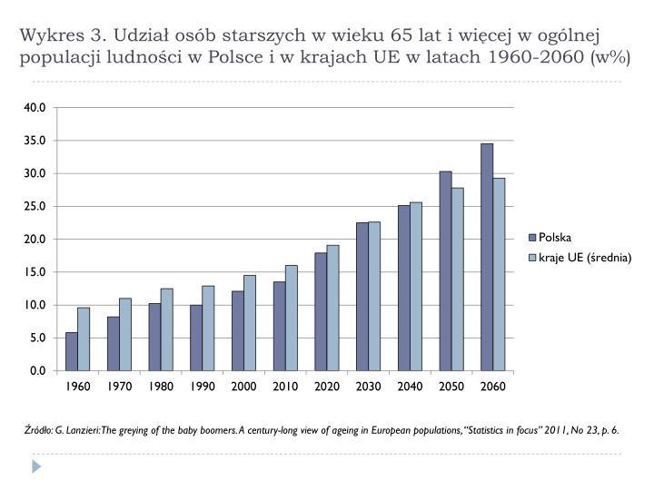 Wykres 3. Udział osób starszych w wieku 65 lat i więcej w ogólnej populacji ludności w Polsce i w krajach UE w latach 1960-2060 (w%)