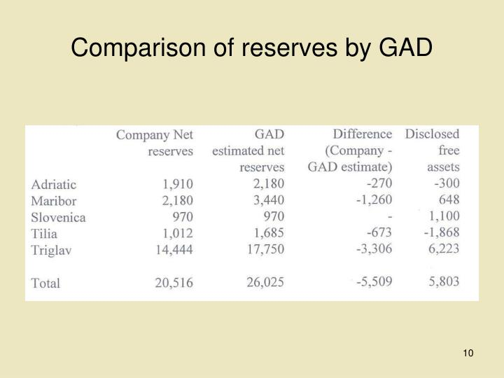Comparison of reserves by GAD
