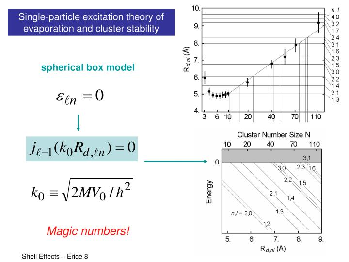 Single-particle excitation theory of evaporation and cluster stability