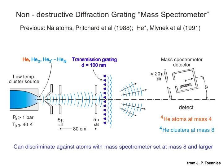 Can discriminate against atoms with mass spectrometer set at mass 8 and larger