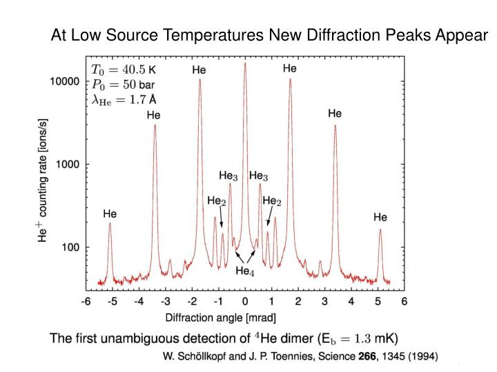 At Low Source Temperatures New Diffraction Peaks Appear