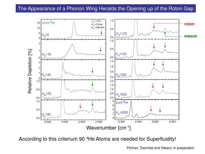 The Appearance of a Phonon Wing Heralds the Opening up of the Roton Gap