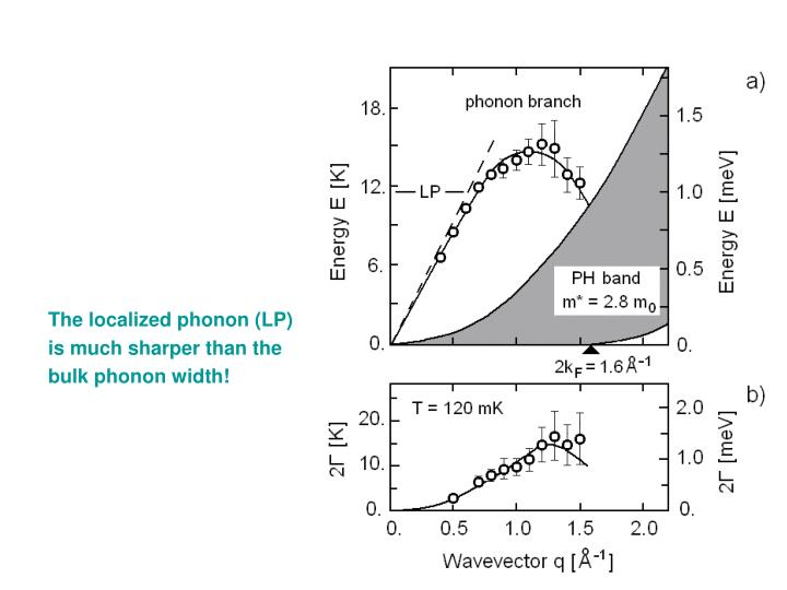 The localized phonon (LP) is much sharper than the bulk phonon width!