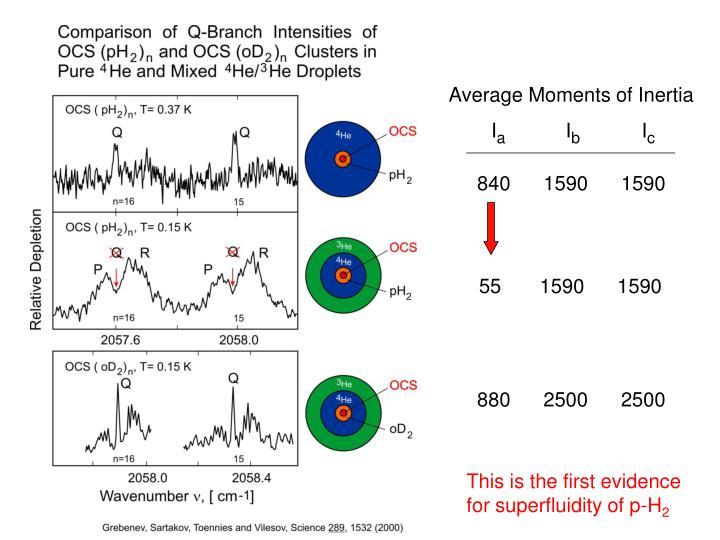 Average Moments of Inertia