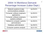 2004 14 workforce demand percentage increase labor dept