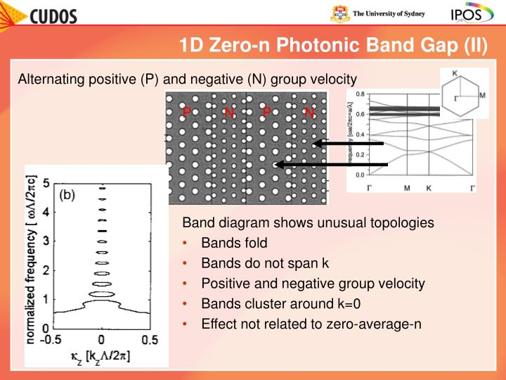1D Zero-n Photonic Band Gap (II)