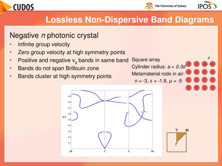 Lossless Non-Dispersive Band Diagrams