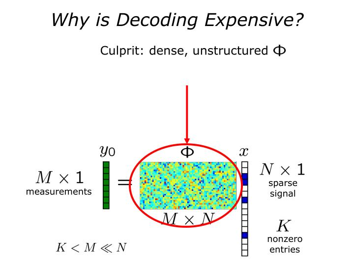 Why is Decoding Expensive?