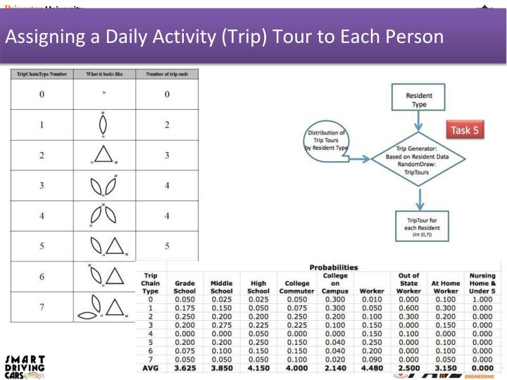 Assigning a Daily Activity (Trip) Tour to Each Person