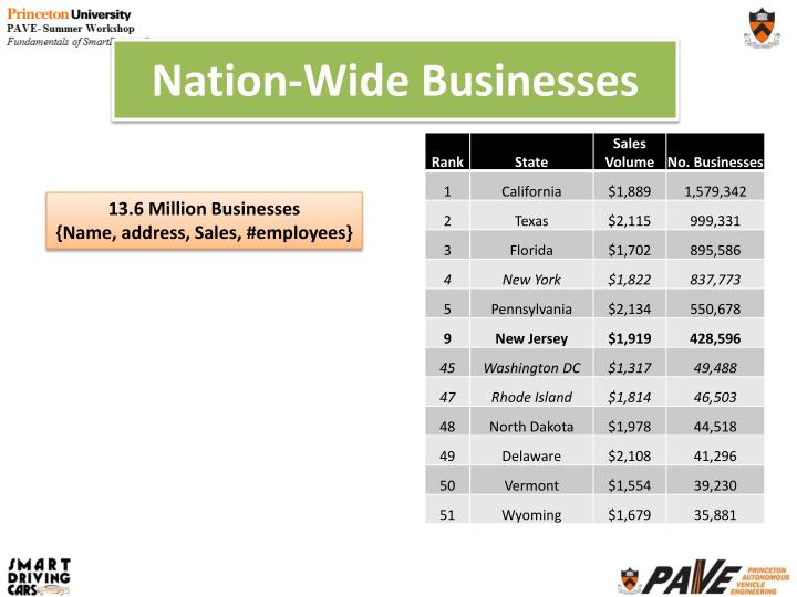 Nation-Wide Businesses