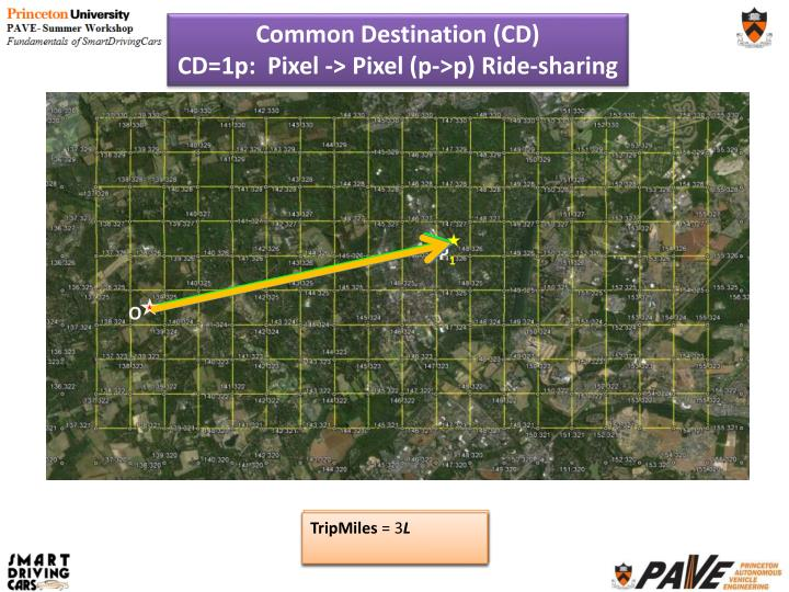 Common Destination (CD)