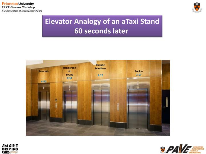 Elevator Analogy of an