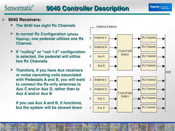 9040 Controller Description