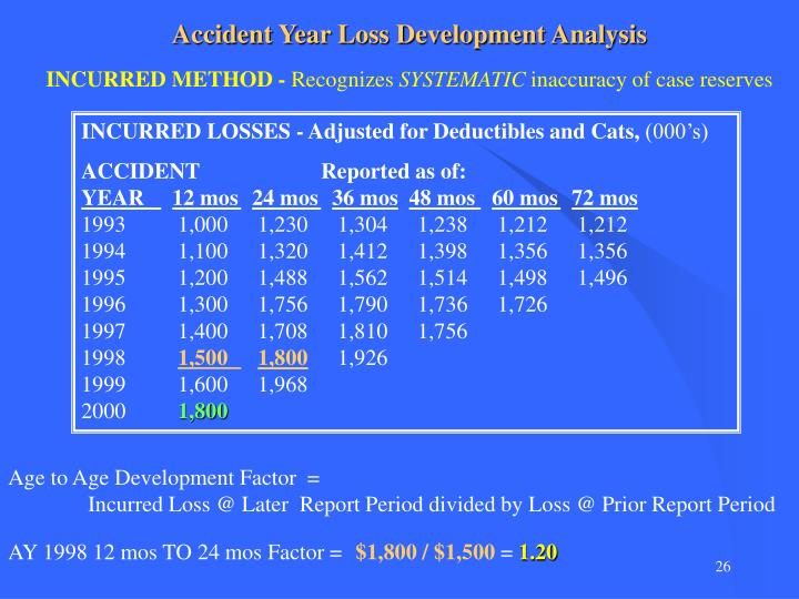 Accident Year Loss Development Analysis
