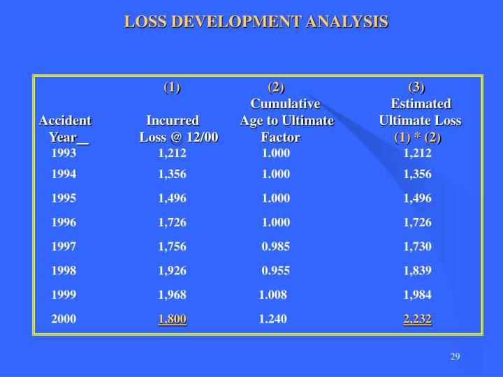 LOSS DEVELOPMENT ANALYSIS