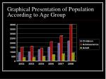 graphical presentation of population according to age group