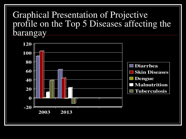 Graphical Presentation of Projective profile on the Top 5 Diseases affecting the barangay