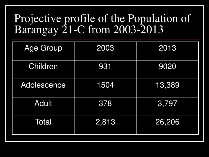 Projective profile of the Population of Barangay 21-C from 2003-2013