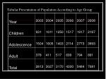 tabular presentation of population according to age group