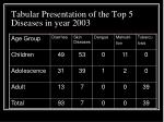 tabular presentation of the top 5 diseases in year 2003