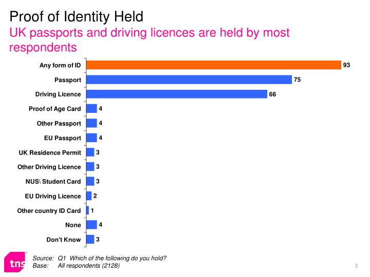 Proof of identity held uk passports and driving licences are held by most respondents