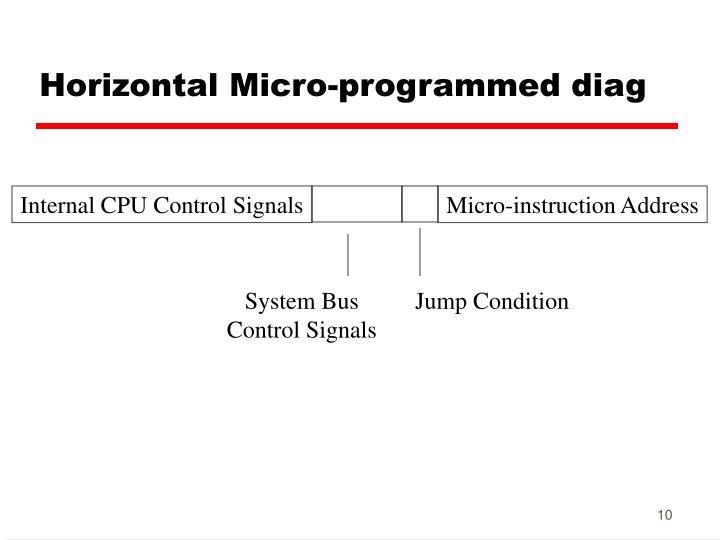 Horizontal Micro-programmed diag