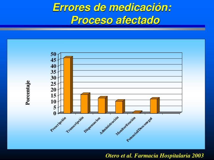 Errores de medicación: