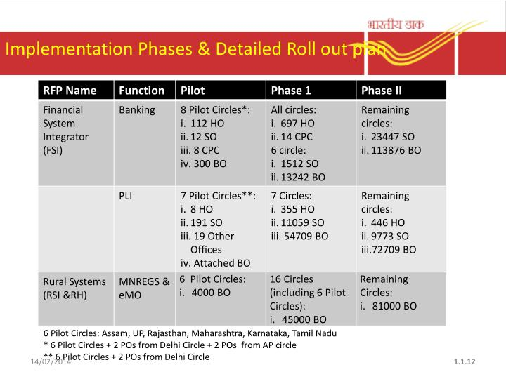 Implementation Phases &