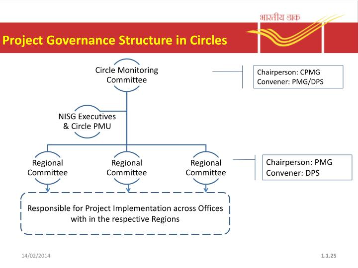 Project Governance Structure in Circles