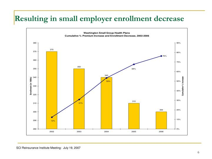 Resulting in small employer enrollment decrease