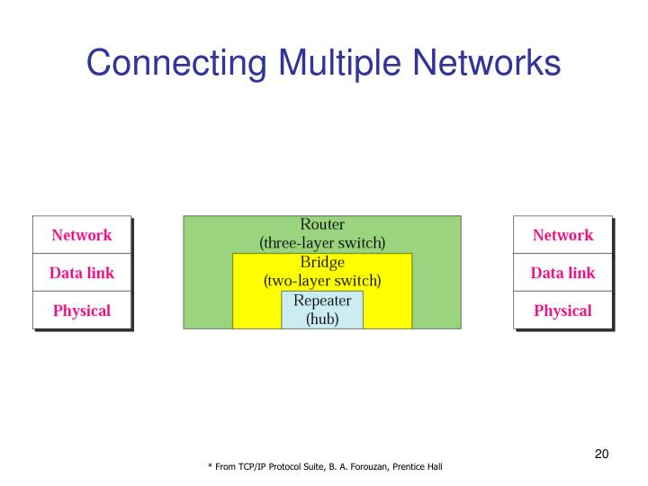 Connecting Multiple Networks