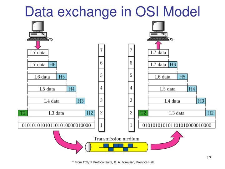 Data exchange in OSI Model