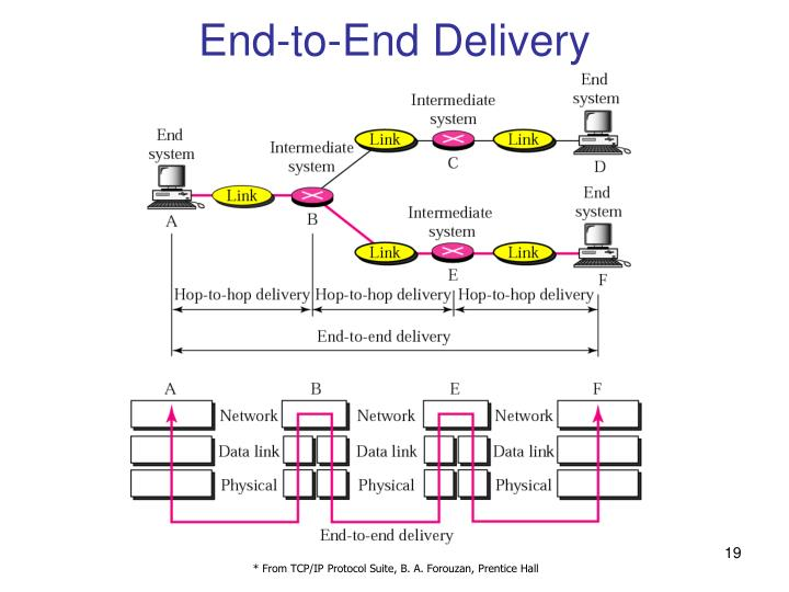 End-to-End Delivery