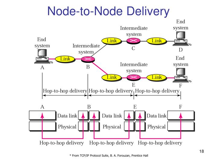 Node-to-Node Delivery