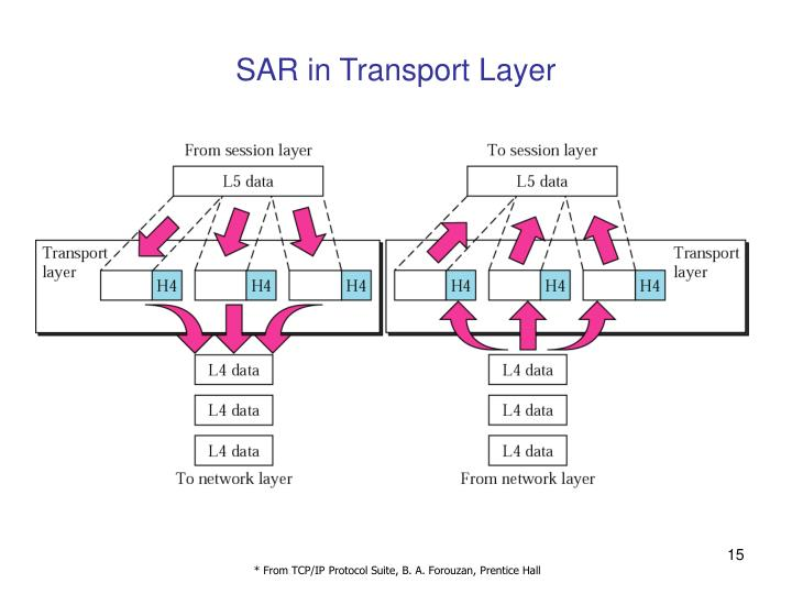 SAR in Transport Layer