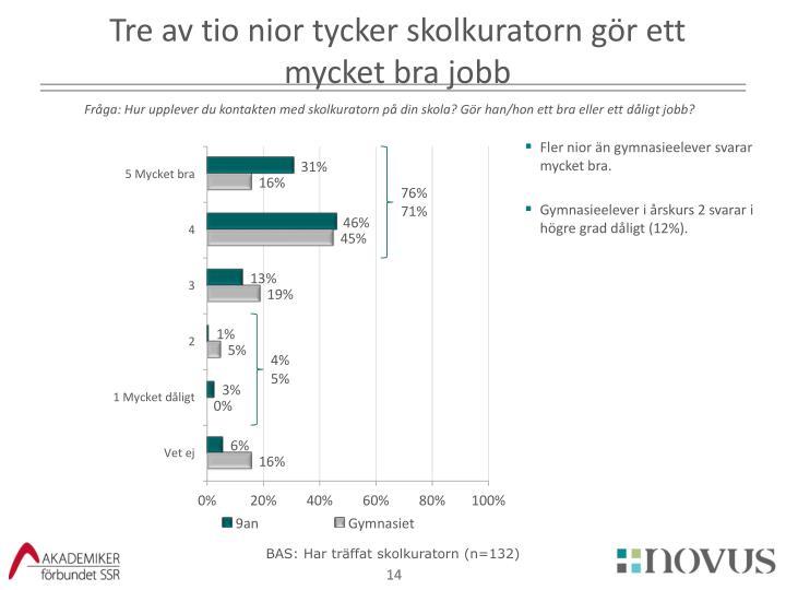 Tre av tio nior tycker skolkuratorn gör ett mycket bra jobb