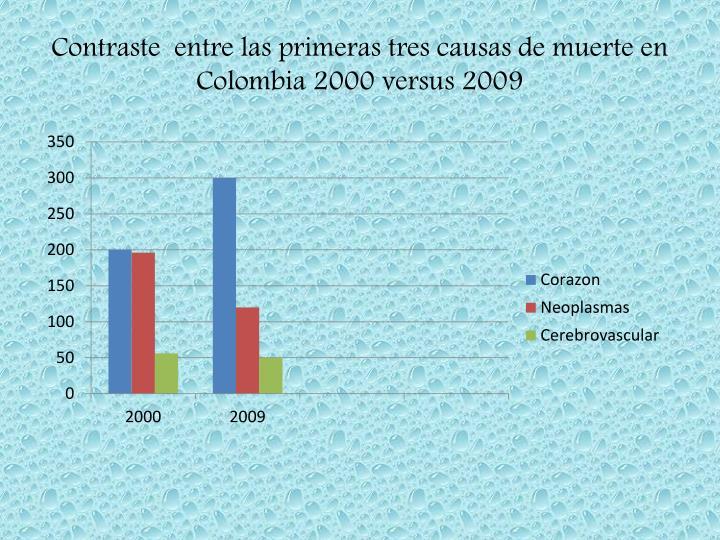 Contraste  entre las primeras tres causas de muerte en Colombia 2000 versus 2009