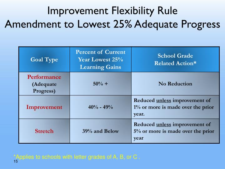 Improvement Flexibility Rule