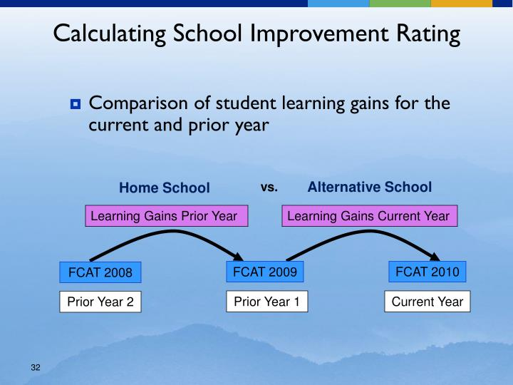 Comparison of student learning gains for the current and prior year