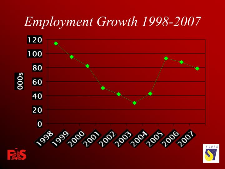 Employment Growth 1998-2007