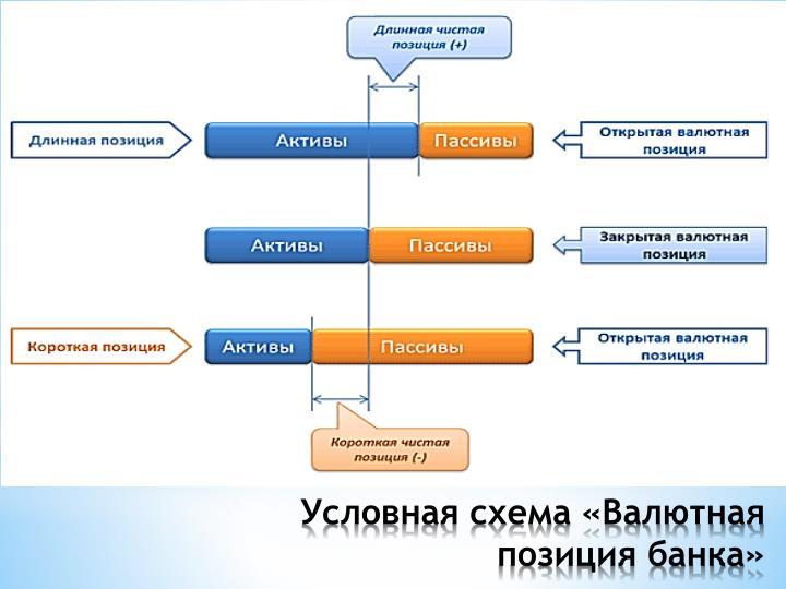 Условная схема «Валютная позиция банка»