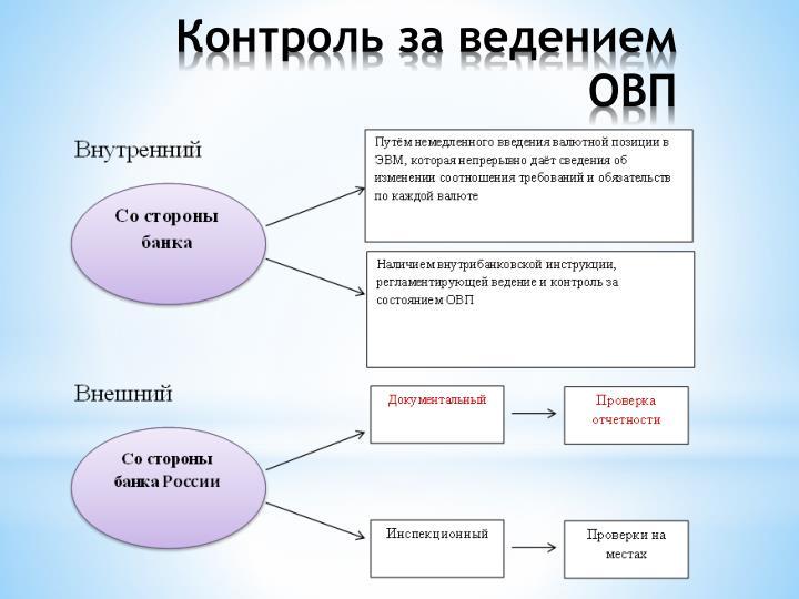 Контроль за ведением ОВП
