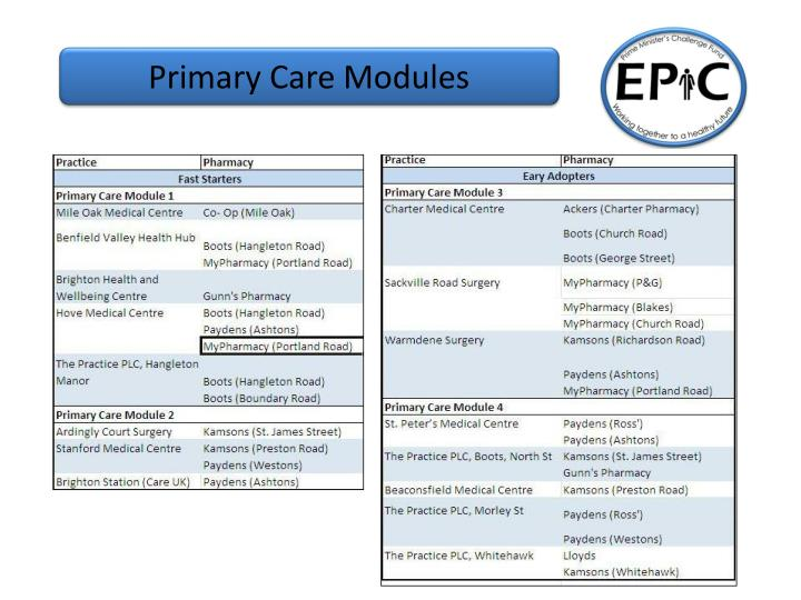 Primary Care Modules