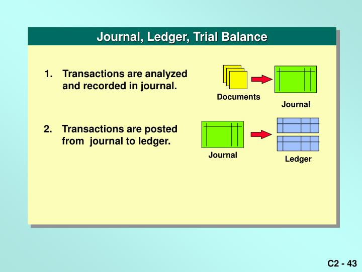 Journal, Ledger, Trial Balance