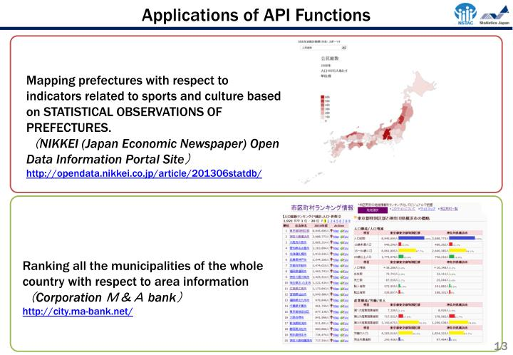 Applications of API Functions
