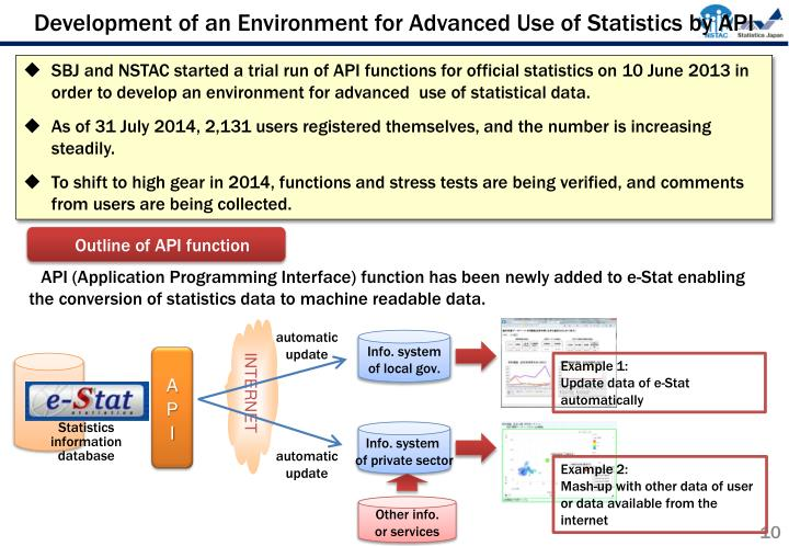 Development of an Environment for Advanced Use of Statistics by API