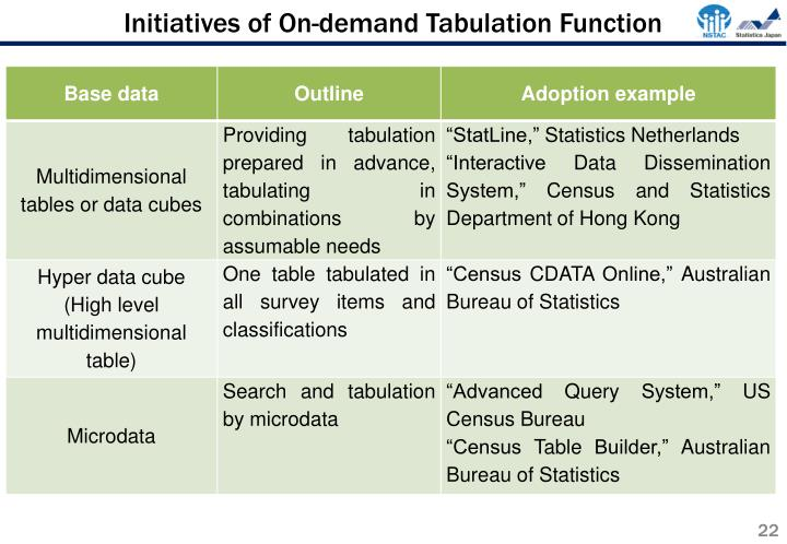 Initiatives of On-demand Tabulation Function