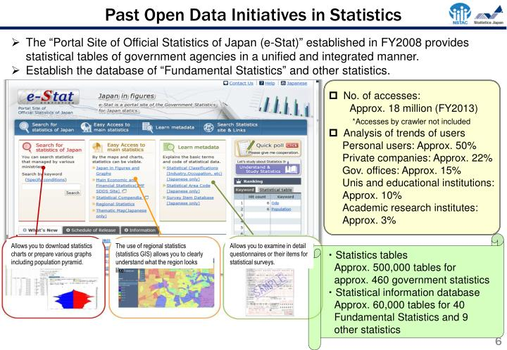Past Open Data Initiatives in Statistics