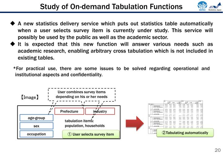Study of On-demand Tabulation Functions