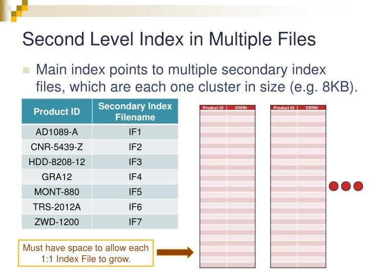 Second Level Index in Multiple Files